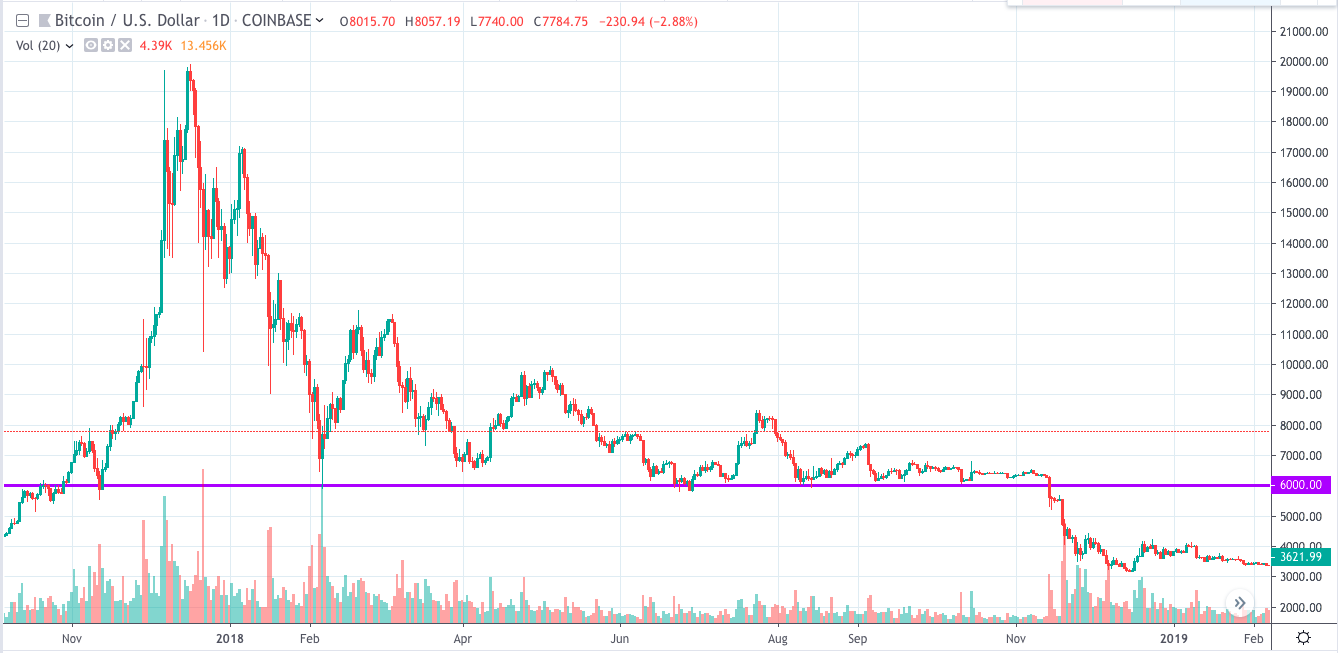 Bitcoin broke support in November 2017